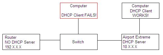 Airport extreme DHCP server via Switch - Apple Community