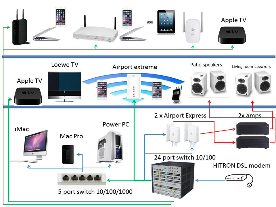Using Hitron Cable modem as DHCP and AirP… - Apple Community