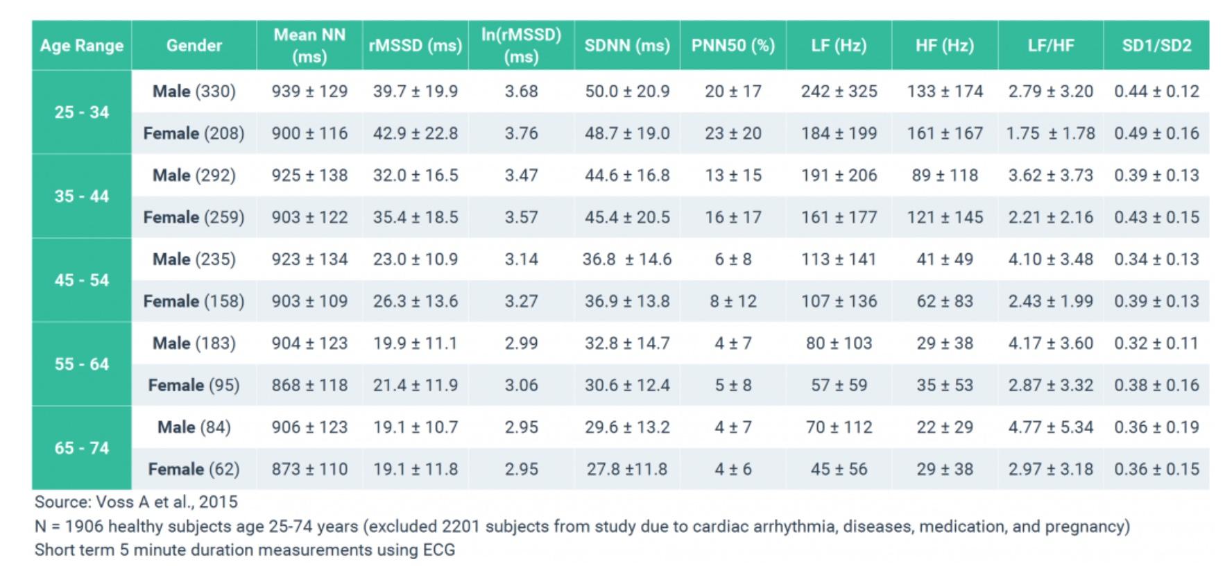 heart rate variability - Apple Community