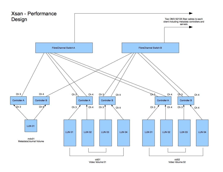 Mojave / Server upgrade introduces repeti… - Apple Community