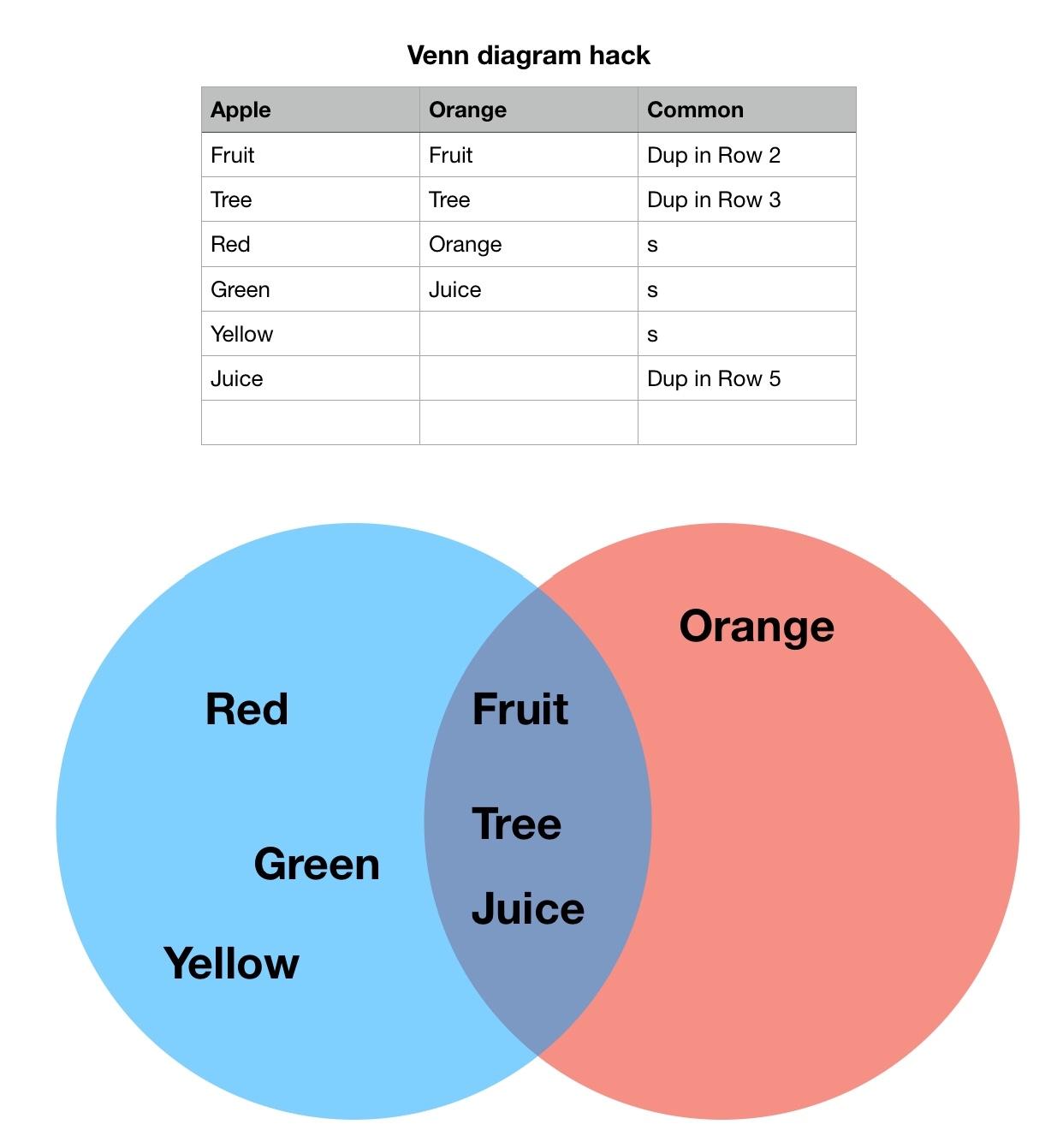 How Do I Create A Venn Diagram In Numbers Apple Community